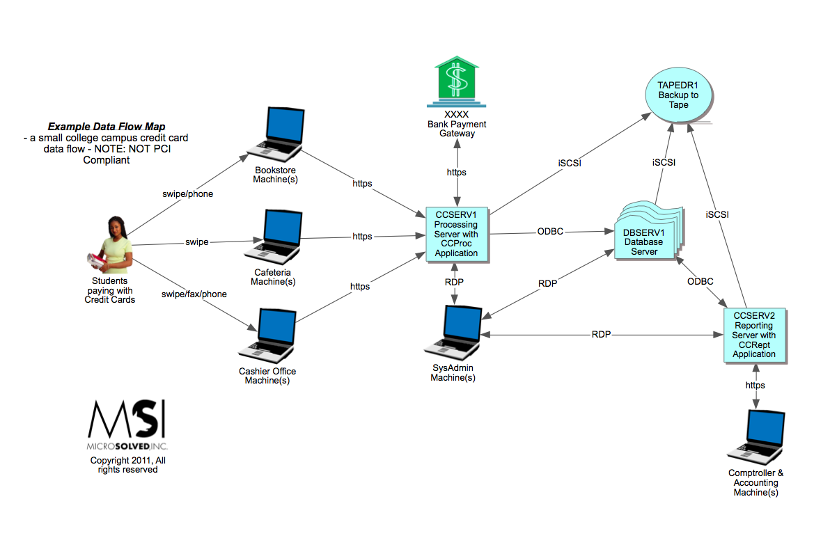 Data Mapping | MSI :: State of Security