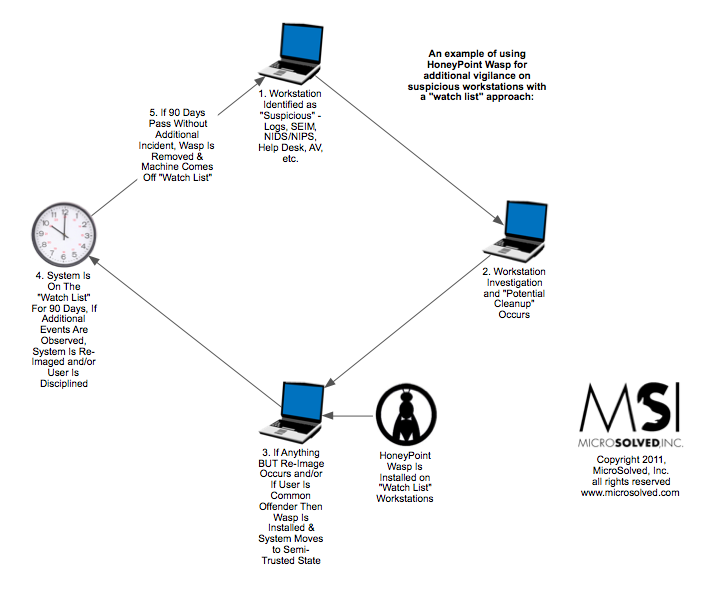 Quick use case for honeypoint wasp msi state of security if ccuart Gallery