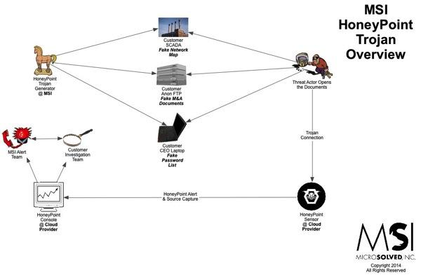 HPTrojanOverview