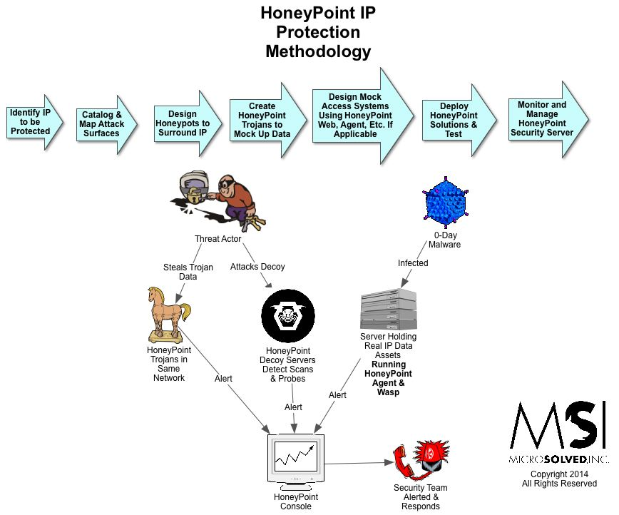 HP_IPProtection